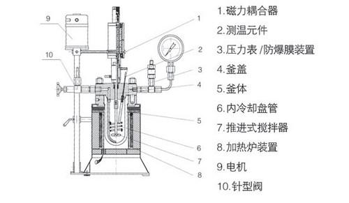 高压反应釜的主要参数
