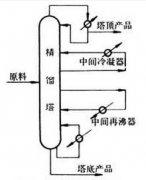 <b>精馏设备的整个过程</b>