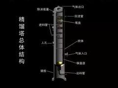 精馏设备板式塔内部原理